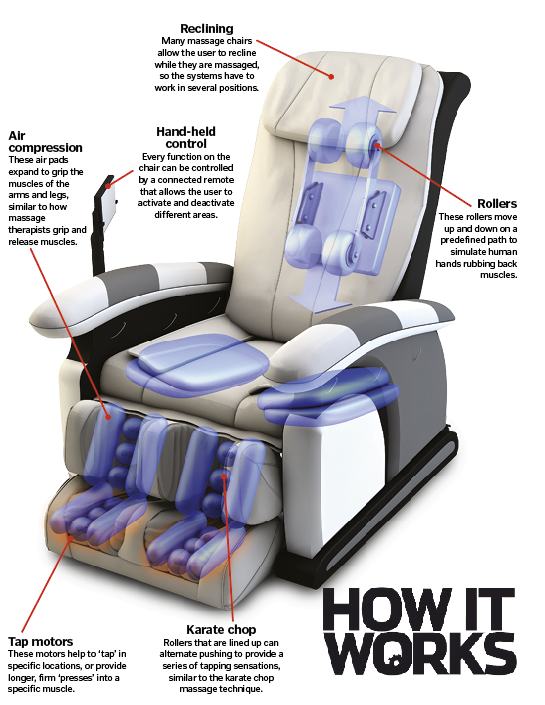 How massage chair works