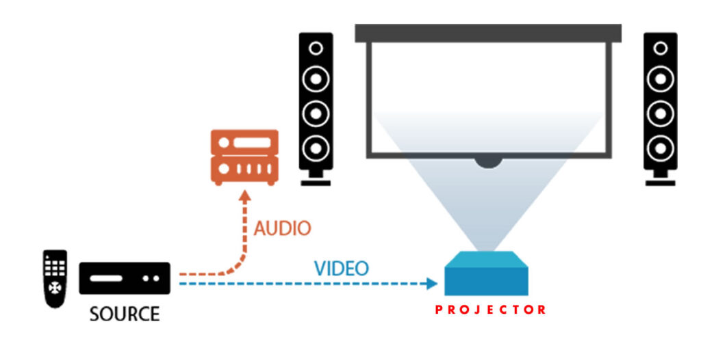 projector Connections
